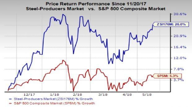 Which top-ranked steel stock is better placed in terms of fundamentals - U.S. Steel (X) or Nucor (NUE)?