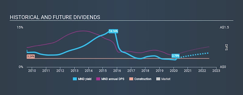 ASX:MND Historical Dividend Yield, March 1st 2020