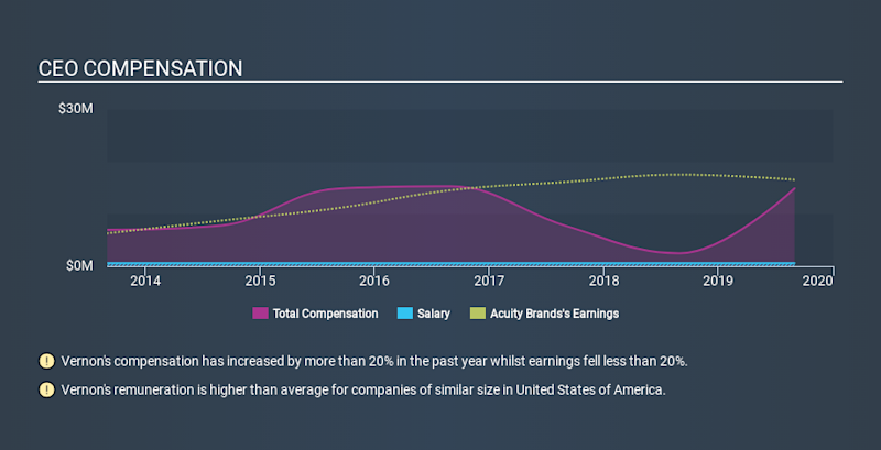 NYSE:AYI CEO Compensation, December 22nd 2019