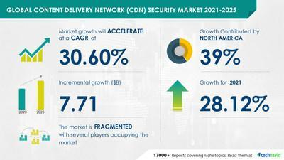 Technavio has announced its latest market research report titled Content Delivery Network Security Market by End-user and Geography - Forecast and Analysis 2021-2025