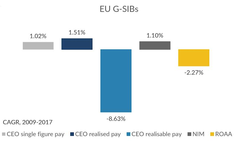 European bank CEO salaries contracted during the 2009-2017 period, as return on average assets also fell.