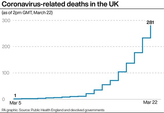 Britain Put On Lockdown For Three Weeks Amid Coronavirus