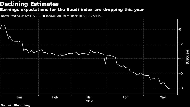 Saudi Stock Euphoria Is Unwinding as End of Catalyst Nears