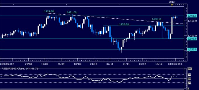 Forex_Analysis_US_Dollar_Chart_Setup_Warns_of_Pullback_Ahead_body_Picture_3.png, Forex Analysis: US Dollar Chart Setup Warns of Pullback Ahead