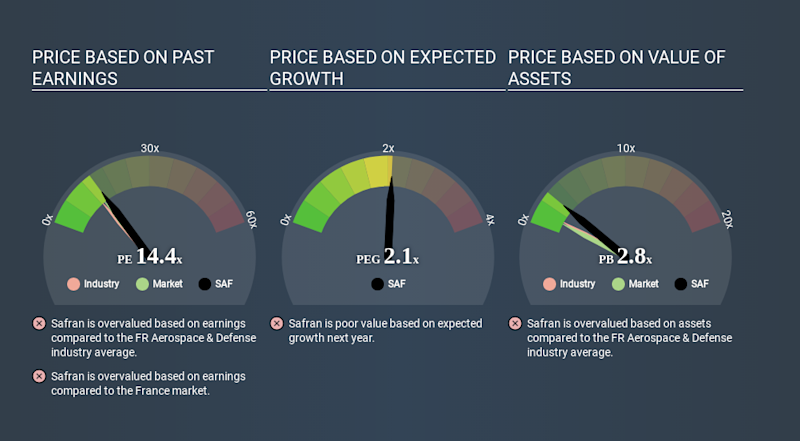 ENXTPA:SAF Price Estimation Relative to Market March 26th 2020