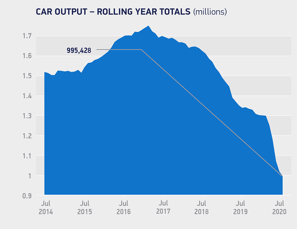 SMMT figures for car production in July 2020