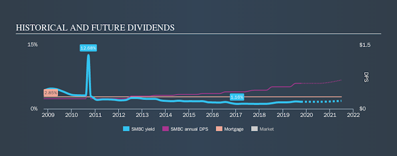 NasdaqGM:SMBC Historical Dividend Yield, October 9th 2019