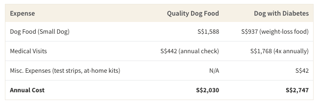 This table shows the cost difference between feeding a small adult dog high quality, but more expensive food, compared to a dog that has to get diabetic treatment