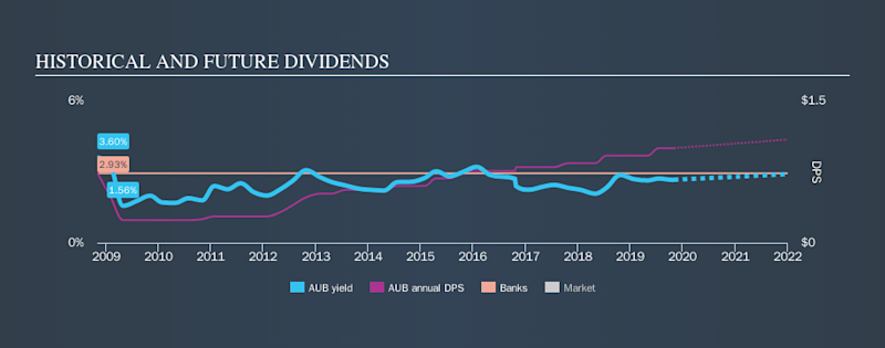 NasdaqGS:AUB Historical Dividend Yield, November 2nd 2019