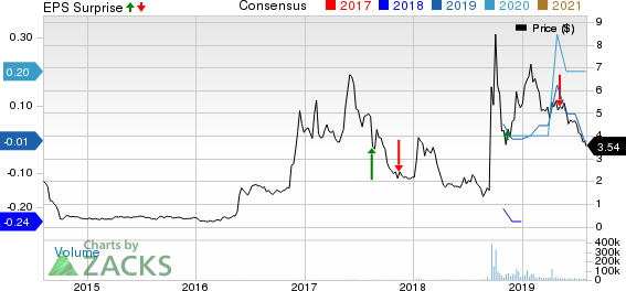 Can New Age Beverages (NBEV) Beat Q2 Earnings Estimates?