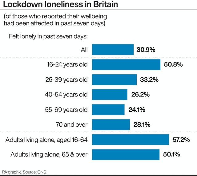 Lockdown loneliness in Britain
