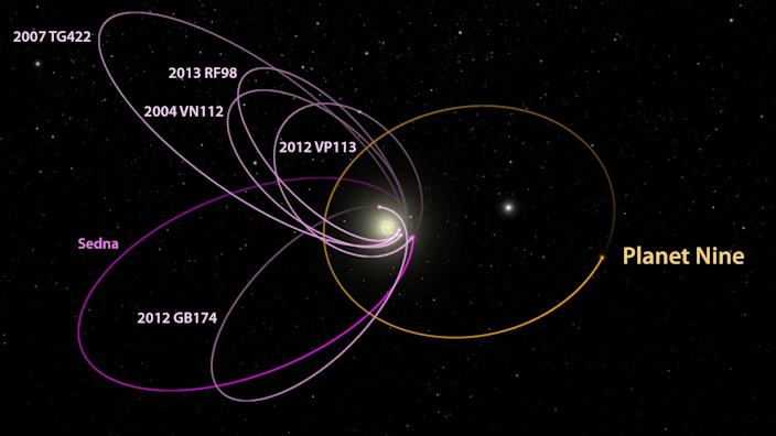 Some astronomers think the undiscovered Planet Nine causes the unusual orbits in the outer solar system of the icy asteroids and cometary cores known as Kuiper Belt Objects. (Caltech)