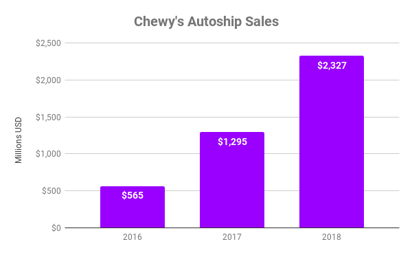 Chart showing Autoship sales growth at Chewy's