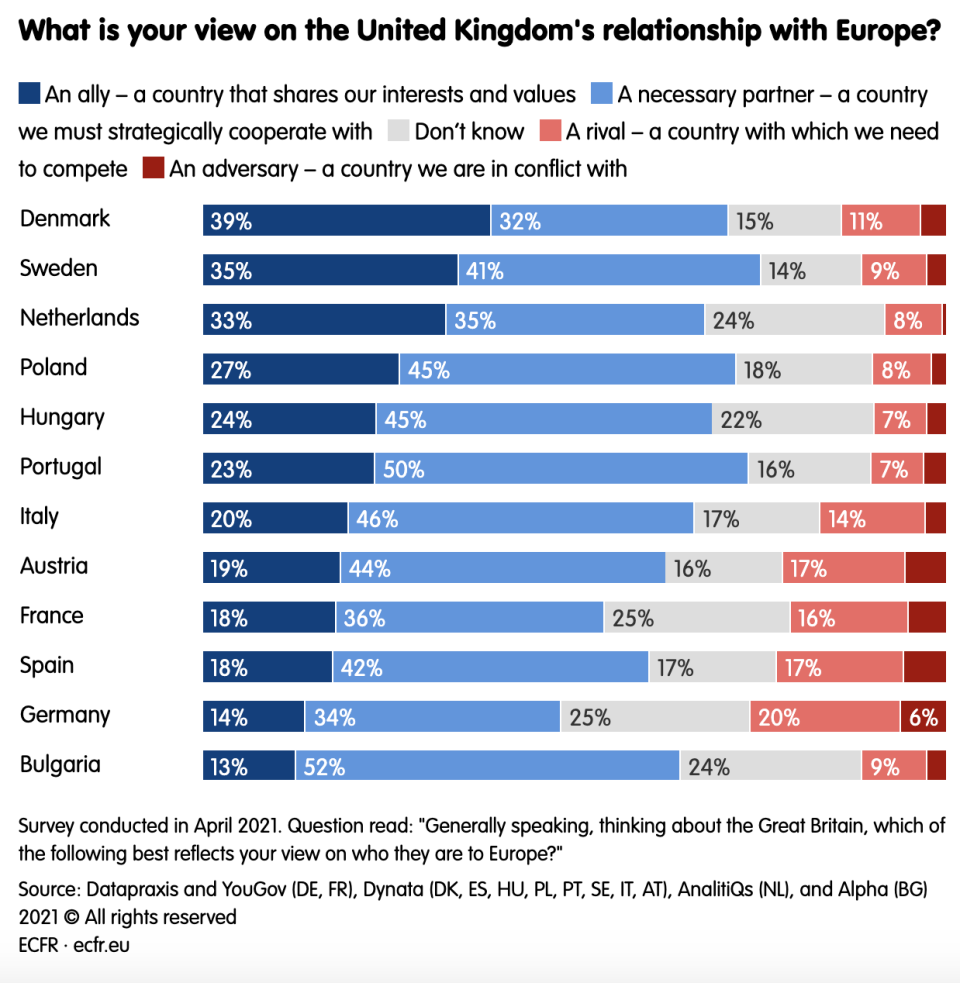 What is your view on the United Kingdom's relationship with Europe? (ecfr.eu)