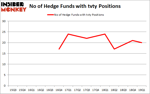 No of Hedge Funds with TVTY Positions