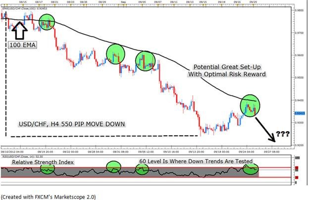 Learn_Forex_Trading_Trends_With_RSI_body_Picture_8.png, Learn Forex: Time Strong Trend Entries with the RSI Oscillator