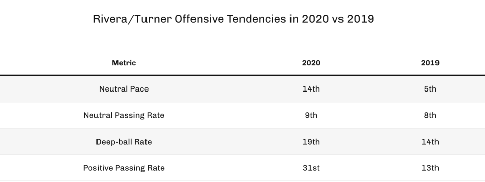 Rivera/Turner offensive tendencies in 2020 vs. 2019. (Photo by 4for4.com)