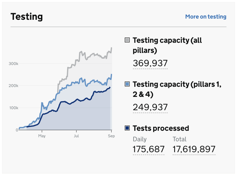 Government data shows the large rise in testing capacity. (gov.uk)