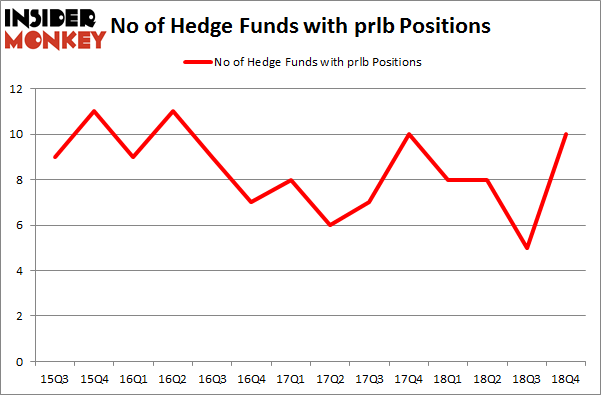 No of Hedge Funds With PRLB Positions