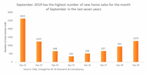 Sep 2019 new private home sales