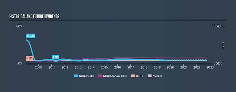 SGX:ND8U Historical Dividend Yield, July 24th 2019