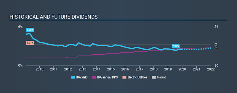 NYSE:IDA Historical Dividend Yield, December 14th 2019