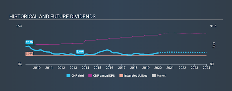 NYSE:CNP Historical Dividend Yield, December 15th 2019