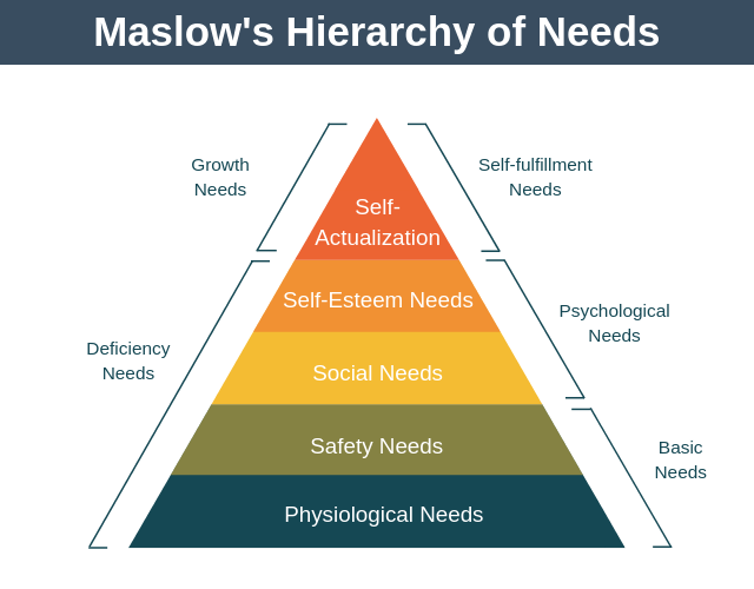 The hierarchy of needs pyramid