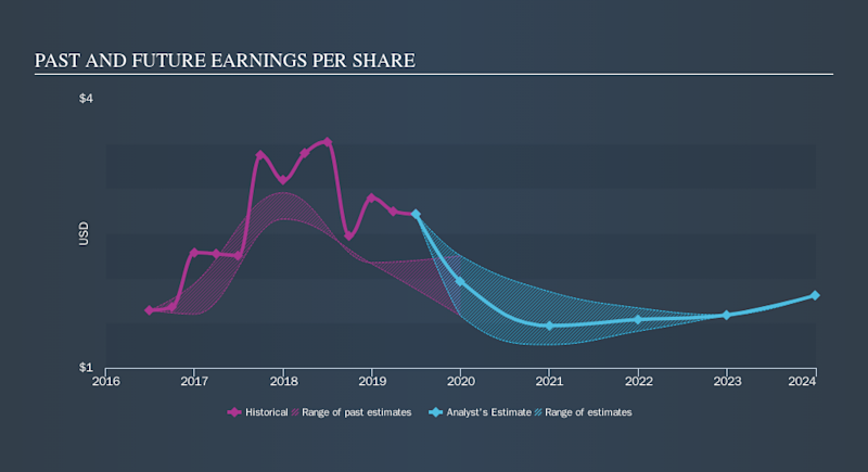 NYSE:PLD Past and Future Earnings, October 16th 2019