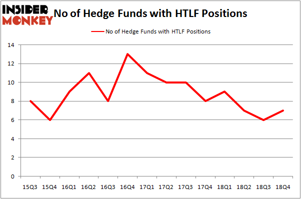 Here's What Hedge Funds Think About Heartland Financial USA Inc (HTLF)