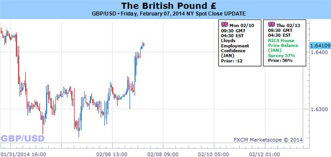 British_Pound_Forecast_depends_on_Bank_of_England_body_Picture_5.png, British Pound Outlook Depends on Bank of England's Words This Week