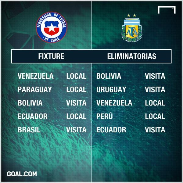 Fixture Chile y Argentina