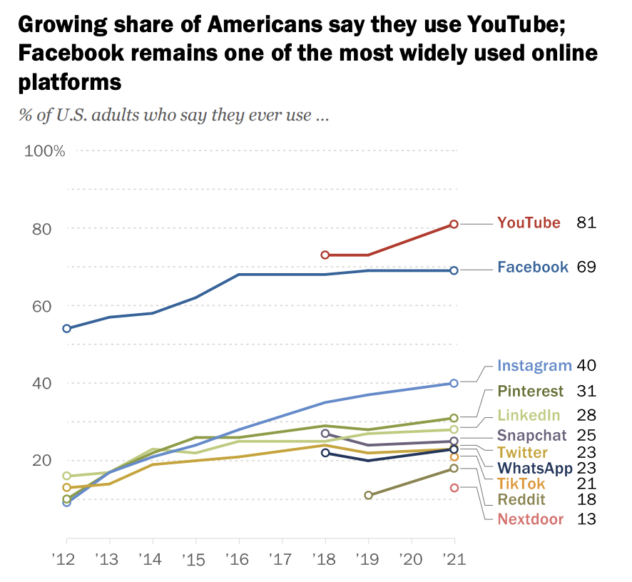 YouTube is once again the most dominant platform, according to a new report from Pew research.