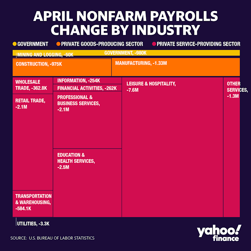 The private service-providing sector bore the brunt of the declines in April payrolls. (David Foster/Yahoo Finance)