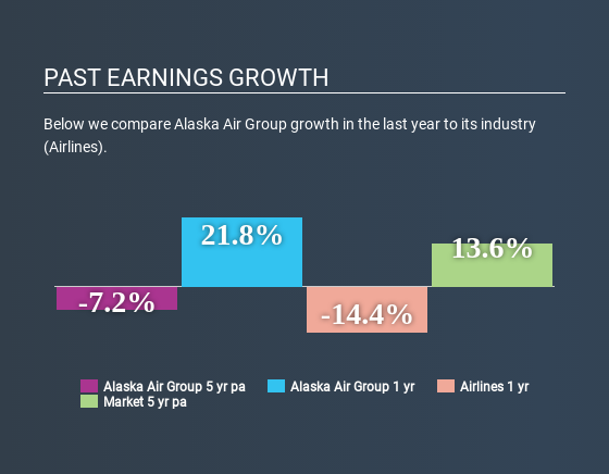 NYSE:ALK Past Earnings Growth July 10th 2020