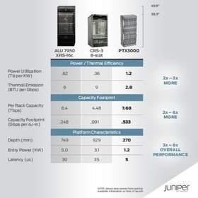 Juniper Networks Breaks New Ground With World's Smallest Supercore and Industry's Densest 100G Optical Routing Interface