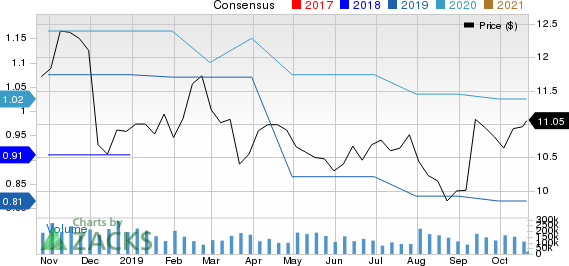 Bank of Commerce Holdings (CA) Price and Consensus
