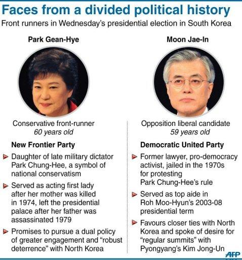 <p>Graphic on the two leading contenders for South Korea's presidency, both shaped by bitter personal experiences on polar-opposite sides of the country's historical and often bloody political divide. The vote is on Wednesday.</p>