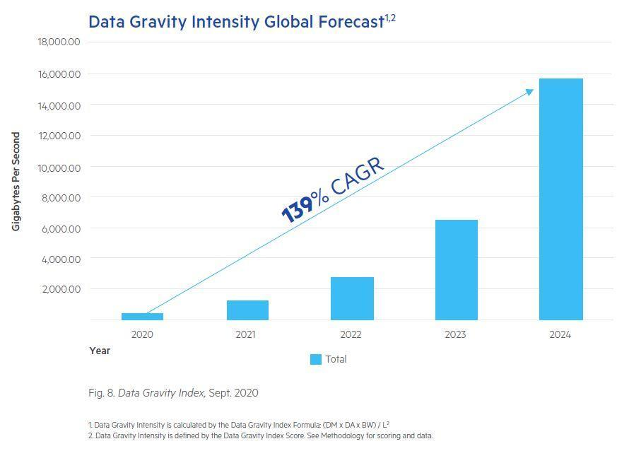 Data Gravity growth is expected to double annually through 2024.