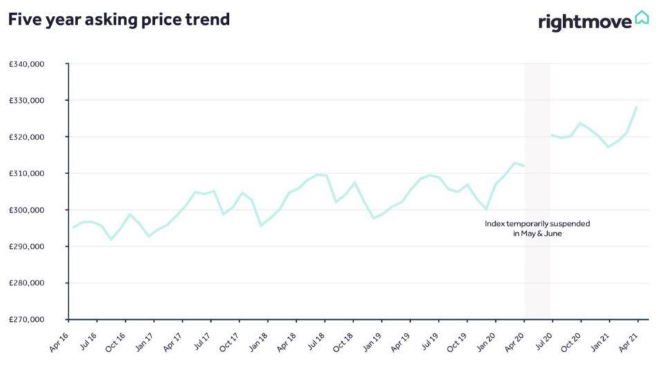 Graph: Rightmove