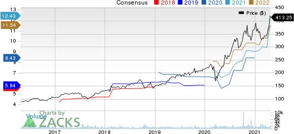 Pool Corporation Price and Consensus