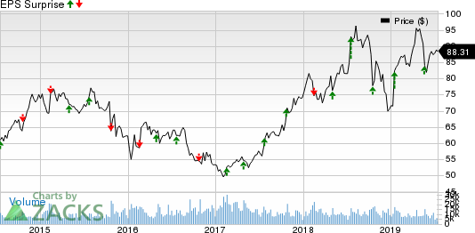V.F. Corporation Price and EPS Surprise