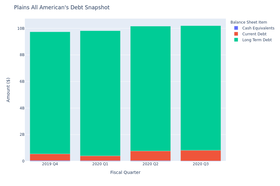 What Does Plains All American's Debt Look Like?