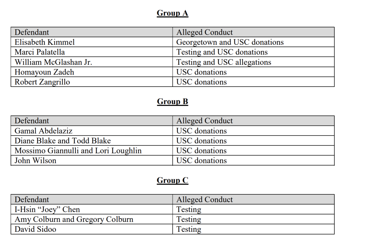 One of the proposals for grouping together the defendants in teh widespread college admissions scandal. (Screenshot: United States District Court for the District of Massachusetts)