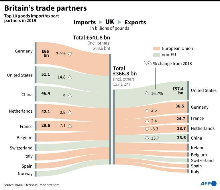 Britain's top 10 trading partners for exports and imports in 2019