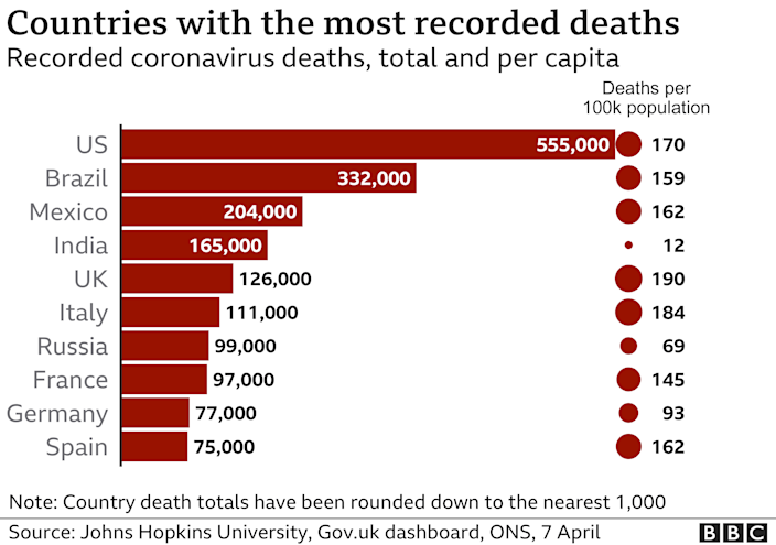 Why have deaths soared in Brazil?