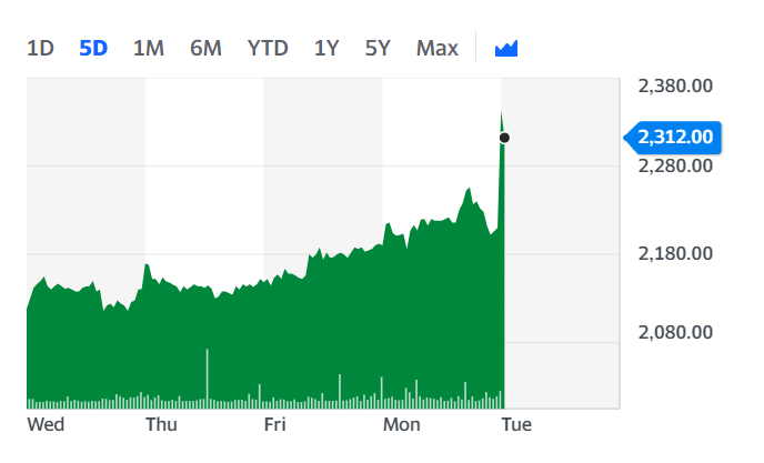 Greggs' shares ticked up Tuesday morning. Chart: Yahoo Finance