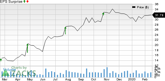 Sonic Automotive, Inc. Price and EPS Surprise