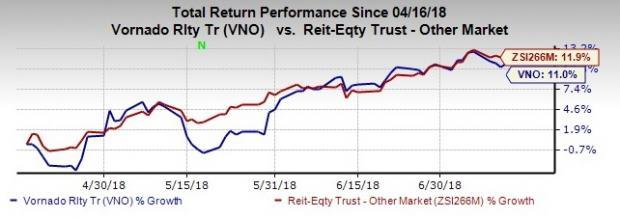 Vornado Realty (VNO) reports items that will affect the comparability of 2Q18 results, increasing earnings per share (EPS) by 22 cents and funds from operations (FFO) per share by 12 cents.