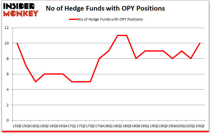 Is OPY A Good Stock To Buy?